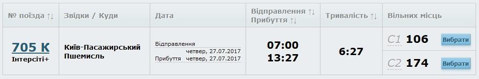 Поездом из Киева в Польшу
